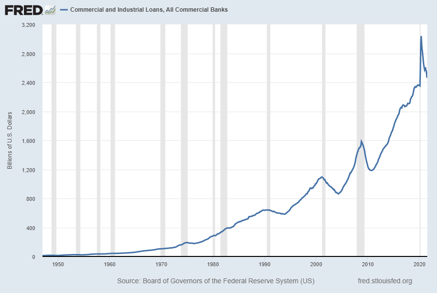 Commercial and Industrial Loans, All Commercial Banks