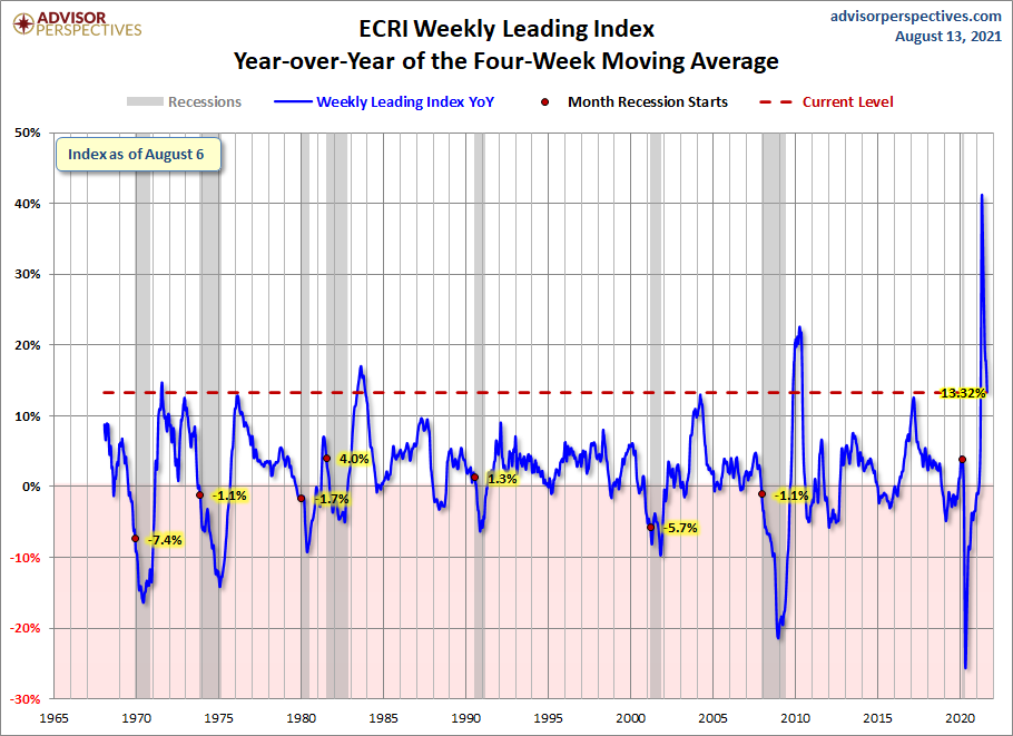 ECRI YoY of the Four-Week Moving Average 13.32 Percent
