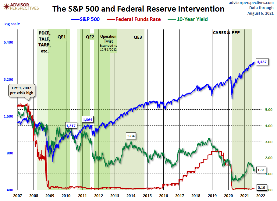 The S&P500 during various periods of Federal Reserve intervention efforts