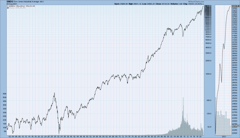 DJIA since 1900 through August 20, 2021