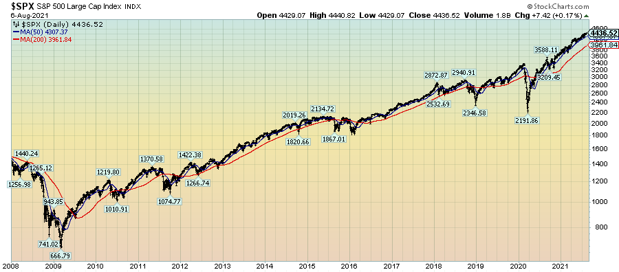 SPX Daily chart since 2008