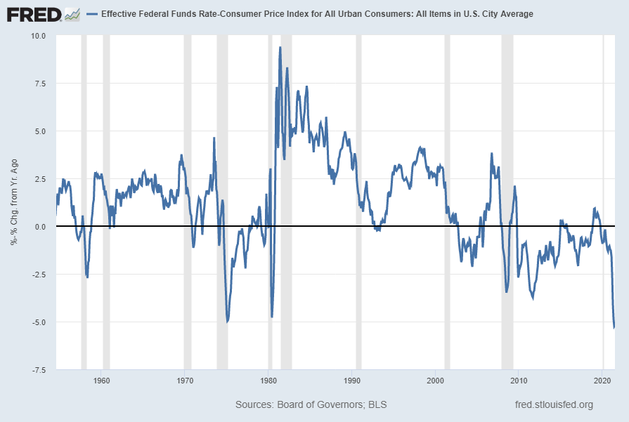 Real Fed Funds Rate -5.18259 through July 2021