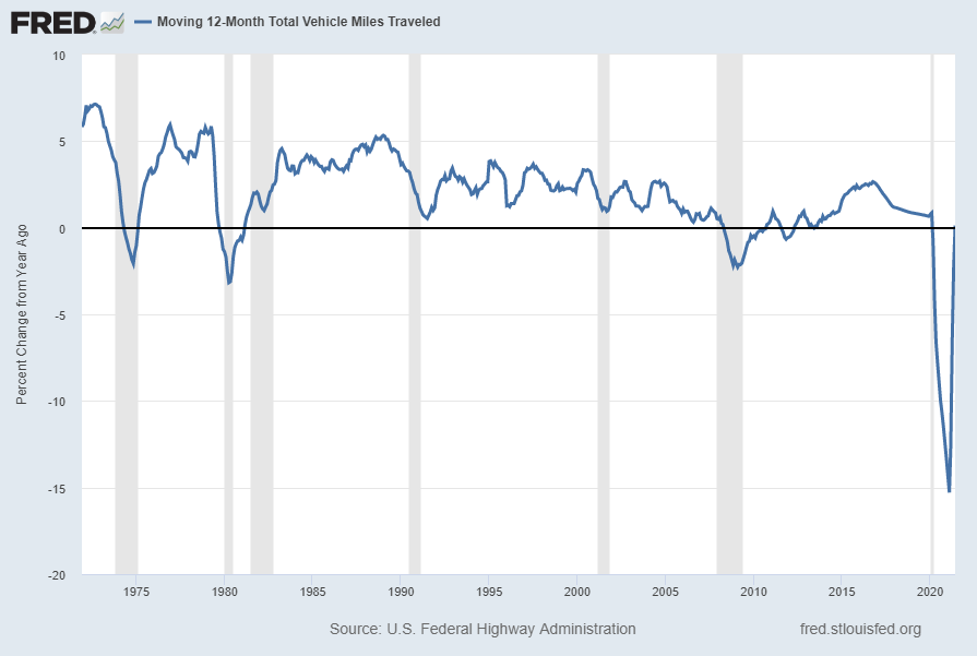 Moving 12-Month Total Vehicle Miles Traveled Percent Change From Year Ago