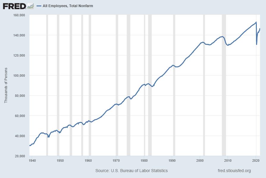 Total Nonfarm Payroll chart