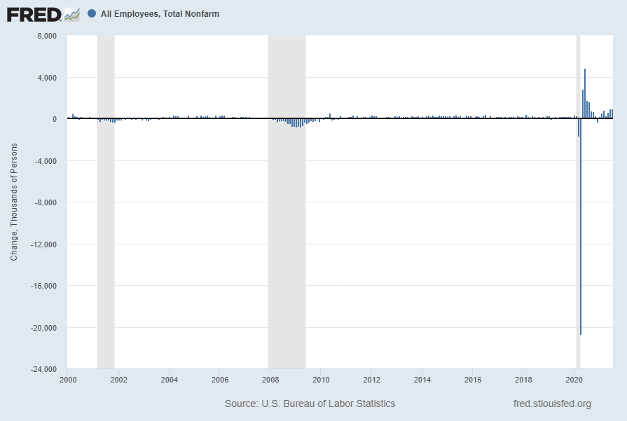 Total Nonfarm Payroll monthly change since 2000