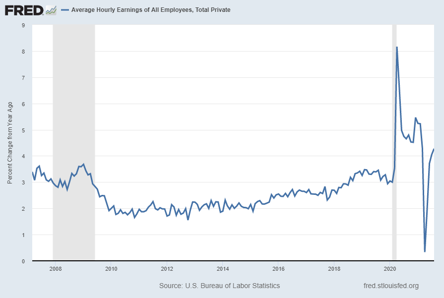 Average Hourly Earnings of All Employees: Total Private Percent Change From Year Ago