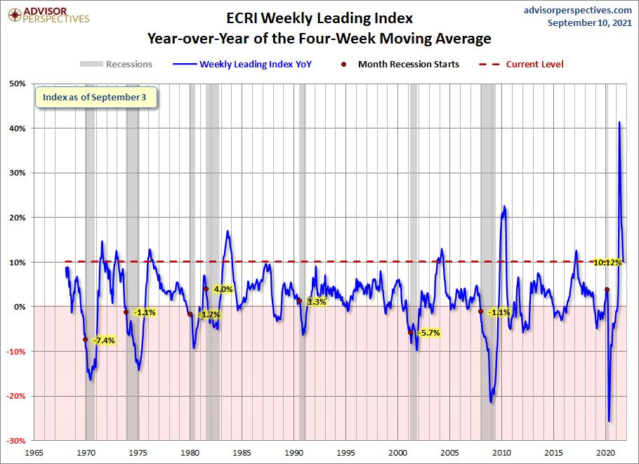 ECRI WLI YoY of the Four- Week Moving Average