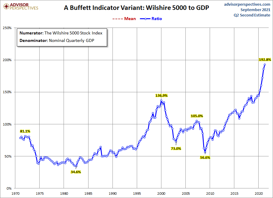 Stock Market Capitalization As A Percent Of GDP