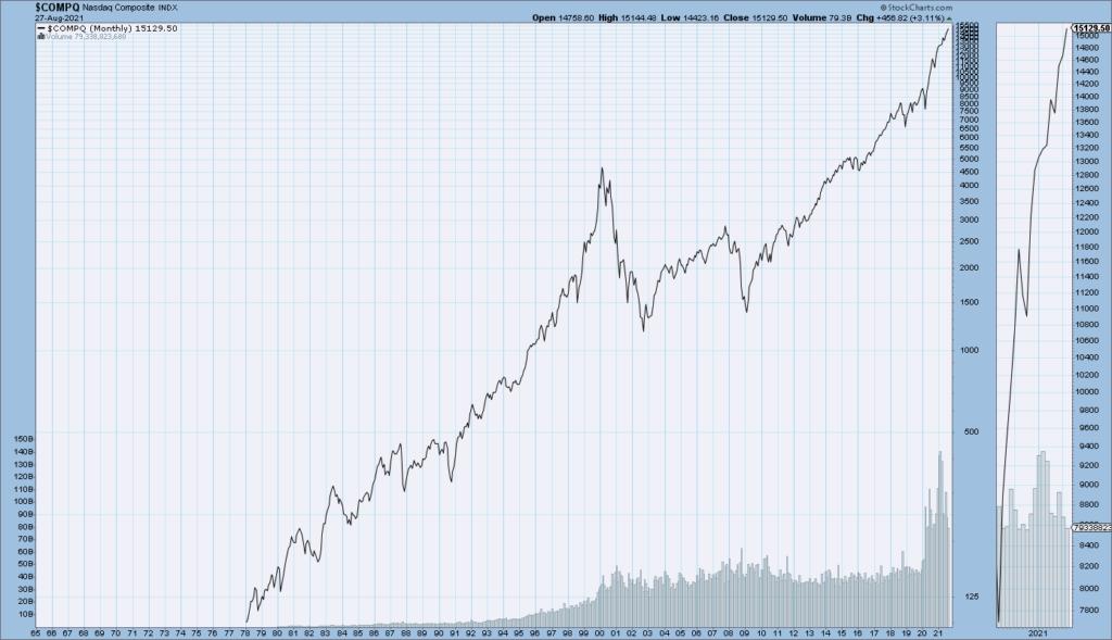 Nasdaq Composite price chart