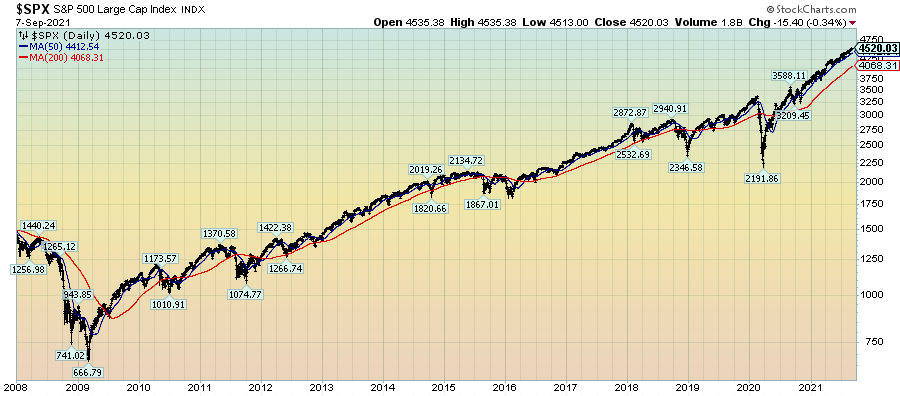 S&P500 price chart since 2008