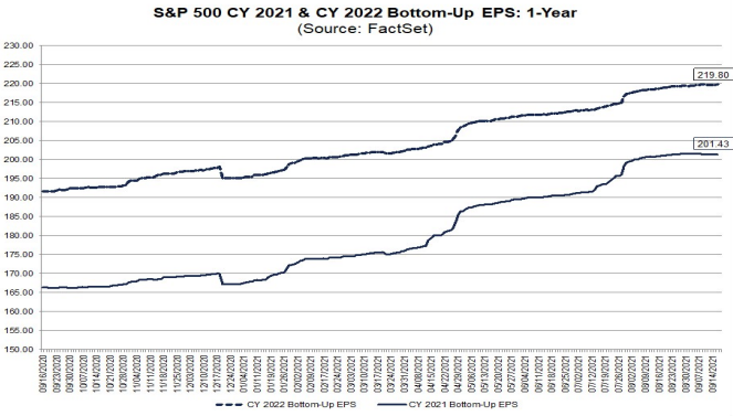 S&P500 Earnings Forecasts 2021 & 2022