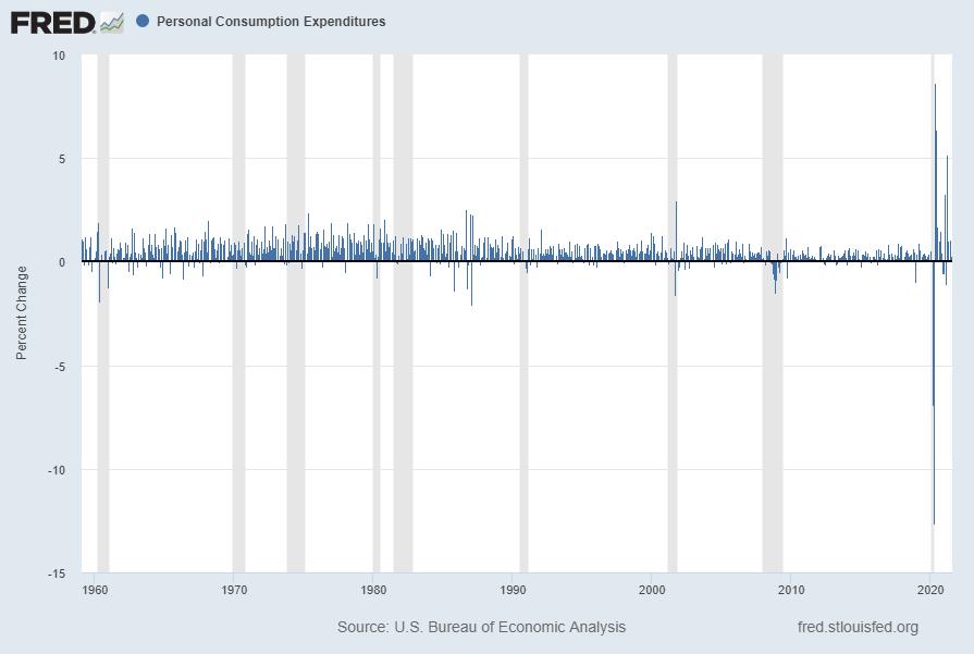 Personal Consumption Expenditures (PCE) Percent Change