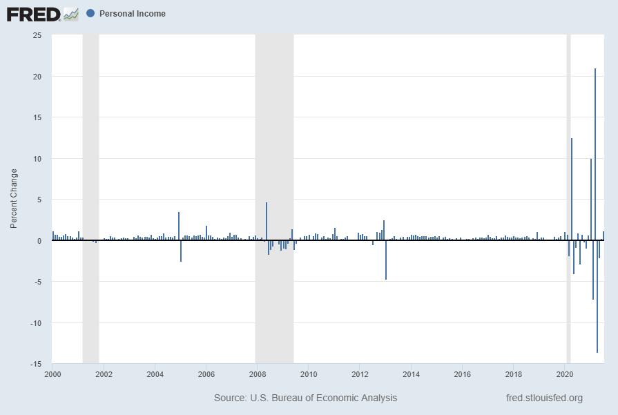 Personal Income (PI) Percent Change