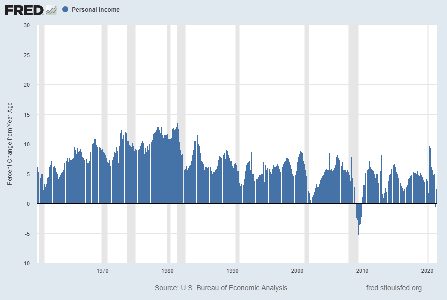 Personal Income Percent Change From Year Ago