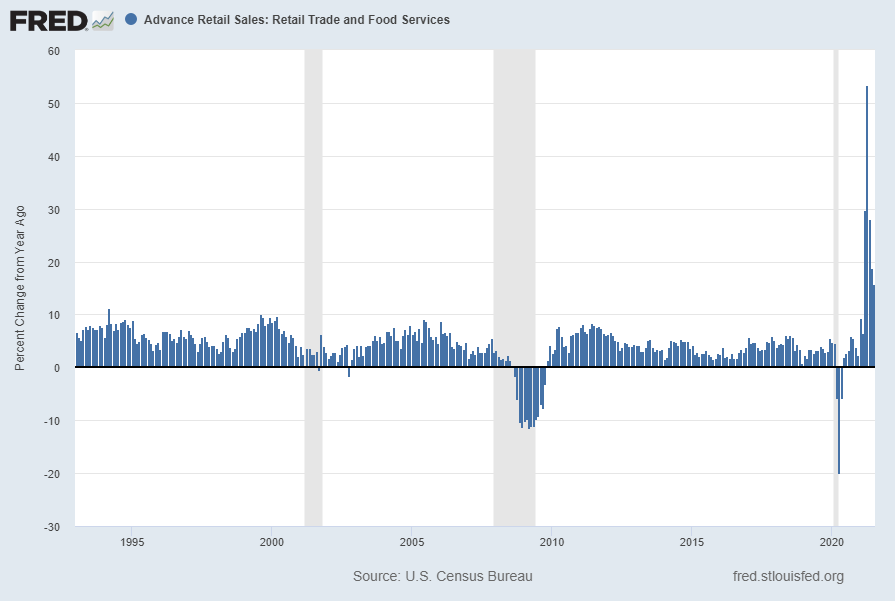 Advance Retail Sales: Retail Trade and Food Services (RSAFS) Percent Change From Year Ago