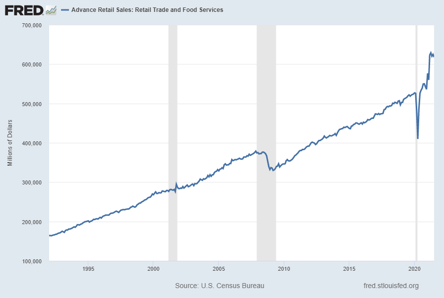 Advance Retail Sales: Retail Trade and Food Services (RSAFS)