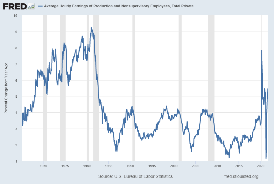 Average Hourly Earnings of Production and Nonsupervisory Employees: Total Private [AHETPI] Percent Change From Year Ago