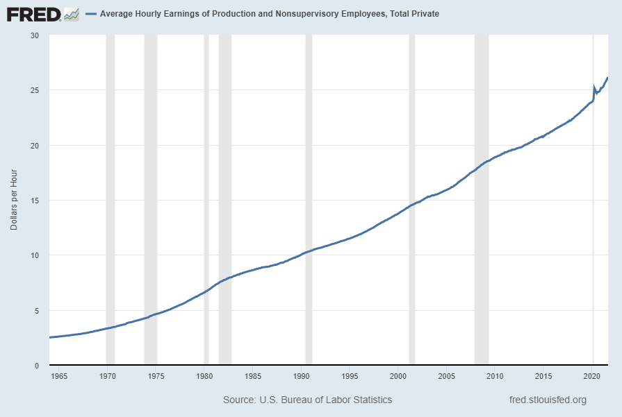 Average Hourly Earnings of Production and Nonsupervisory Employees – Total Private (FRED series AHETPI)