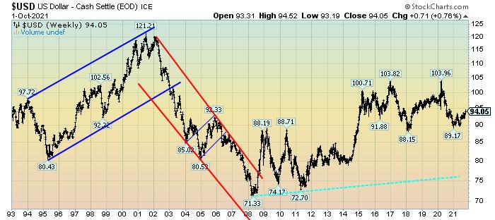 U.S. Dollar Weekly chart