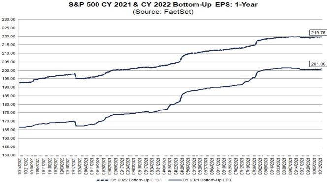 S&P500 earnings 2021 & 2022