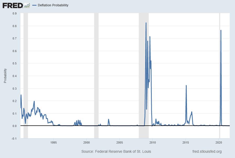 U.S. Deflation Probability