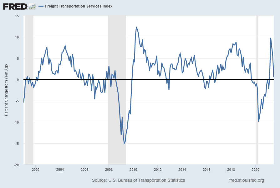 Freight Transportation Services Index Percent Change From Year Ago